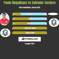 Paulo Magalhaes vs Salvador Cordero h2h player stats