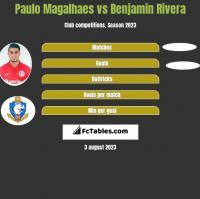 Paulo Magalhaes vs Benjamin Rivera h2h player stats