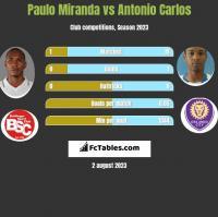Paulo Miranda vs Antonio Carlos h2h player stats