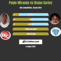 Paulo Miranda vs Bruno Cortez h2h player stats