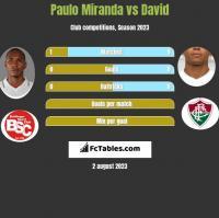 Paulo Miranda vs David Braz h2h player stats
