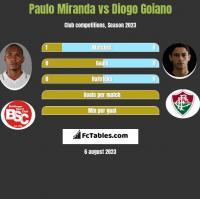 Paulo Miranda vs Diogo Goiano h2h player stats