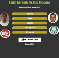 Paulo Miranda vs Edu Dracena h2h player stats