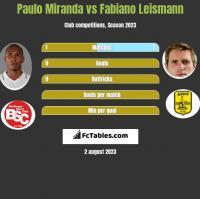 Paulo Miranda vs Fabiano Leismann h2h player stats