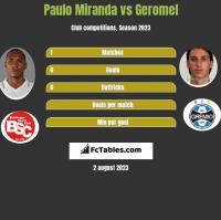 Paulo Miranda vs Geromel h2h player stats