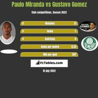 Paulo Miranda vs Gustavo Gomez h2h player stats