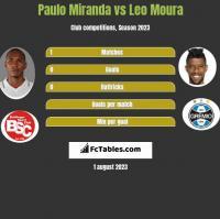 Paulo Miranda vs Leo Moura h2h player stats