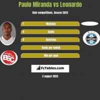 Paulo Miranda vs Leonardo h2h player stats