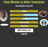 Paulo Miranda vs Walter Kannemann h2h player stats