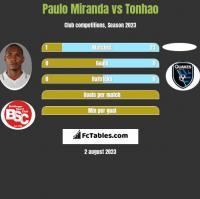 Paulo Miranda vs Tonhao h2h player stats