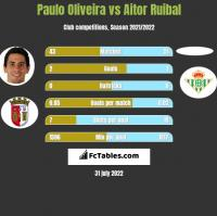 Paulo Oliveira vs Aitor Ruibal h2h player stats