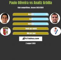 Paulo Oliveira vs Anaitz Arbilla h2h player stats
