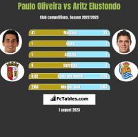 Paulo Oliveira vs Aritz Elustondo h2h player stats