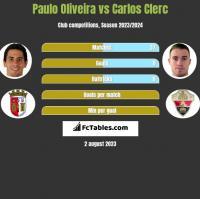 Paulo Oliveira vs Carlos Clerc h2h player stats