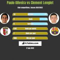 Paulo Oliveira vs Clement Lenglet h2h player stats