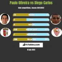 Paulo Oliveira vs Diego Carlos h2h player stats