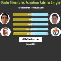 Paulo Oliveira vs Escudero Palomo Sergio h2h player stats