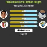 Paulo Oliveira vs Esteban Burgos h2h player stats