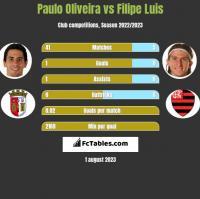 Paulo Oliveira vs Filipe Luis h2h player stats