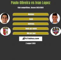 Paulo Oliveira vs Ivan Lopez h2h player stats