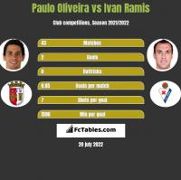 Paulo Oliveira vs Ivan Ramis h2h player stats