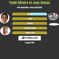 Paulo Oliveira vs Joao Afonso h2h player stats