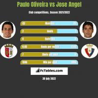 Paulo Oliveira vs Jose Angel h2h player stats