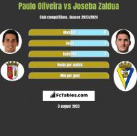 Paulo Oliveira vs Joseba Zaldua h2h player stats