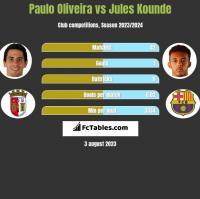 Paulo Oliveira vs Jules Kounde h2h player stats