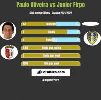 Paulo Oliveira vs Junior Firpo h2h player stats