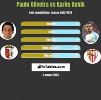 Paulo Oliveira vs Karim Rekik h2h player stats