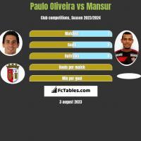 Paulo Oliveira vs Mansur h2h player stats