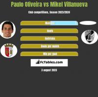 Paulo Oliveira vs Mikel Villanueva h2h player stats