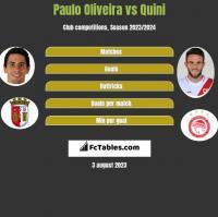 Paulo Oliveira vs Quini h2h player stats