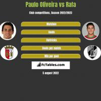 Paulo Oliveira vs Rafa h2h player stats