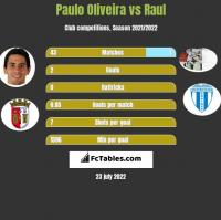 Paulo Oliveira vs Raul h2h player stats