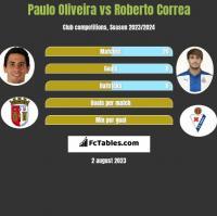 Paulo Oliveira vs Roberto Correa h2h player stats