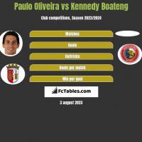 Paulo Oliveira vs Kennedy Boateng h2h player stats