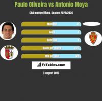 Paulo Oliveira vs Antonio Moya h2h player stats