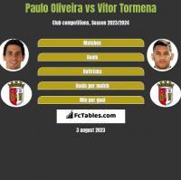 Paulo Oliveira vs Vitor Tormena h2h player stats