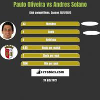 Paulo Oliveira vs Andres Solano h2h player stats