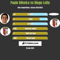 Paulo Oliveira vs Diogo Leite h2h player stats