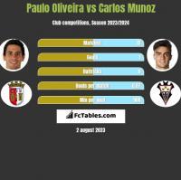 Paulo Oliveira vs Carlos Munoz h2h player stats