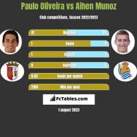 Paulo Oliveira vs Aihen Munoz h2h player stats