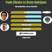 Paulo Oliveira vs Bruno Rodrigues h2h player stats