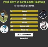 Paulo Retre vs Aaron Amadi Holloway h2h player stats