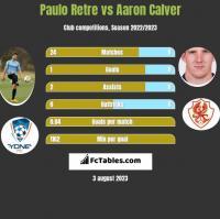 Paulo Retre vs Aaron Calver h2h player stats