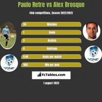 Paulo Retre vs Alex Brosque h2h player stats