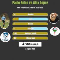 Paulo Retre vs Alex Lopez h2h player stats