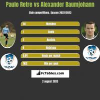 Paulo Retre vs Alexander Baumjohann h2h player stats